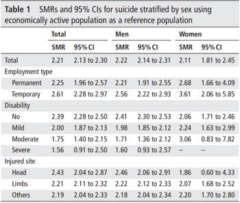 [논문] 한국, 산재 노동자의 자살율 증가
