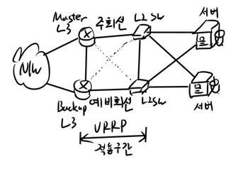 문. VRRP(Virtual Router Redundancy Protocol)