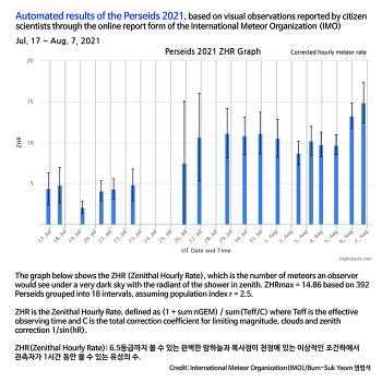 2021 Perseids Live Graph!  2021 페르세우스자리 유성우 실제 관측 통계