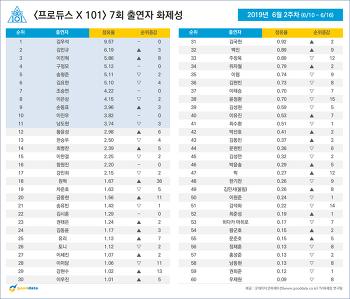 <프로듀스 X 101> 7회 출연자 화제성