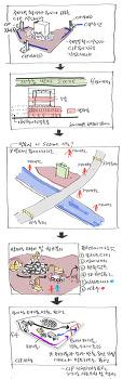 한국가스공사 철거 스토리 보드