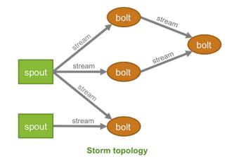 초 간단 Apache Storm 맛보기(코딩)