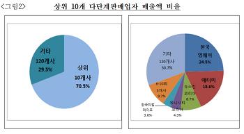 2019년 다단계회사 순위~ TOP 20