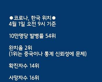 10만명당 발병률 54위, 한국 코로나