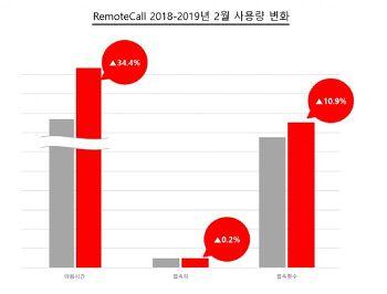 """[지디넷] """"미세먼지 심하니 업무는 집에서""""… 화상회의 500% 증가"""