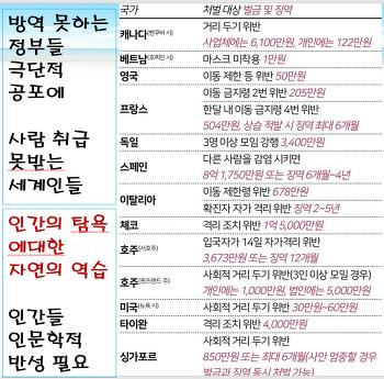 ■코로나, 한국에 없는 것 11가지■ ●한국이 G7인 이유●