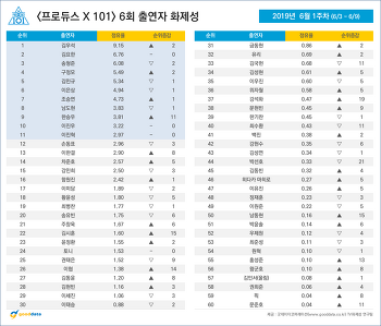 <프로듀스 X 101> 6회 출연자 화제성