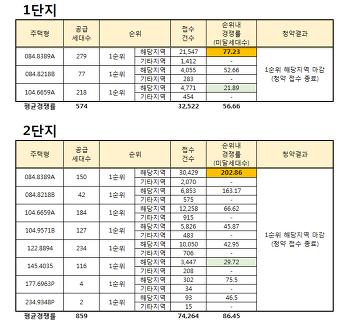 대전 아이파크 시티 1순위 청약경쟁률