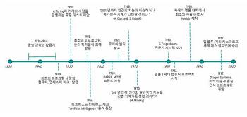 AI 발전의 역사