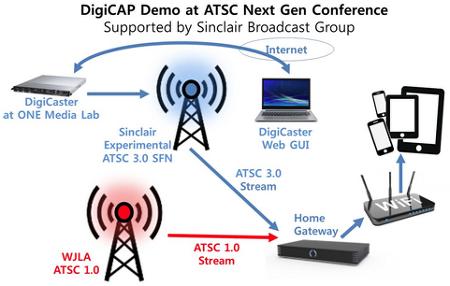 ㈜디지캡 홈게이트웨이를 통한 ATSC 1.0 및 ATSC 3.0 동시 라이브 수신 시연