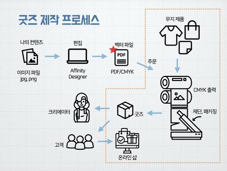 [모집] 나만의 굿즈 만들기 워크숍 - 2020.7.25(토) 1시