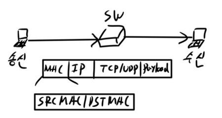 문. L2, L3, L4, L7 스위치 상호 비교