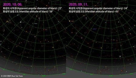 2020년과 2035년 화성의 시직경과 남중 고도 비교