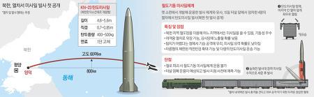 북한, 열차서 미사일 발사 첫 공개