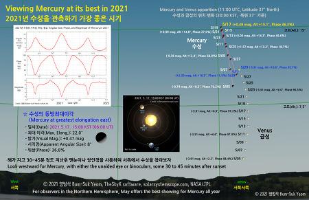 Viewing Mercury at its best in 2021  2021년 수성을 관측하기 가장 좋은 시기