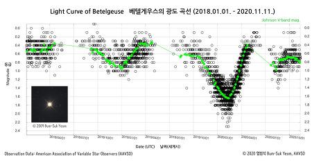 Light Curve of Betelgeuse : 2018.01.01. ~ 2020.11.11.  베텔게우스의 광도 곡선