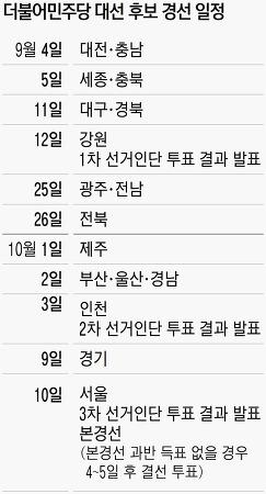 더민주 대선 경선 일정