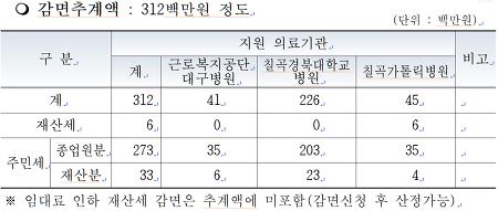 대구광역시 자치구·군 코로나 대응 모니터링(2020.5.27)
