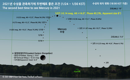 수성 관측 최적기 (1/24 - 1/30 KST) Best time to see Mercury