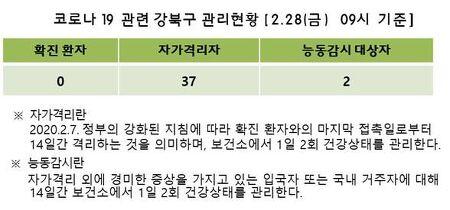 2월 29일 코로나19 강북구 관리현황 및 대한감역학회 호소문