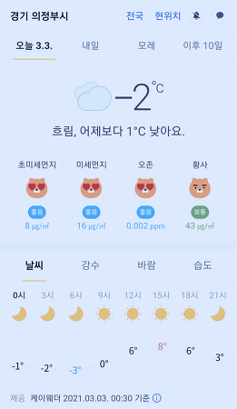 경기도 의정부시 날씨 2021년 3월 3일. 오늘의 날씨, 오늘 날씨, 2021 0303, 초미세먼지, 미세먼지