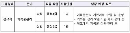 [채용공고] 한국사학진흥재단 정규직 기록물관리 채용 공고