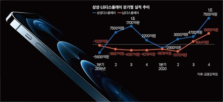 삼성·LG디스플레이의 실적이 수직상승한 이유!