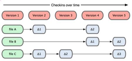 [Git] Git이란, Git에 대한 기초 이론