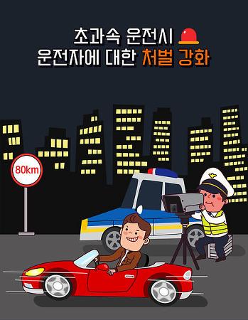 (성동) 과속운전시 벌금? 범칙금? 과태료?