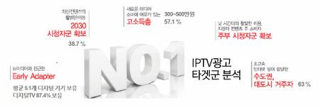 IPTV광고효과 및 광고단가는?
