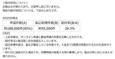 신주쿠 구의 재난지원금 현황 29.3%