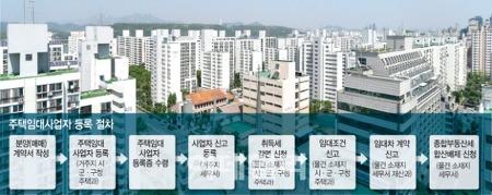주택임대사업자 장점, 주택매매사업자 혜택(양도세, 소득세, 취득세)
