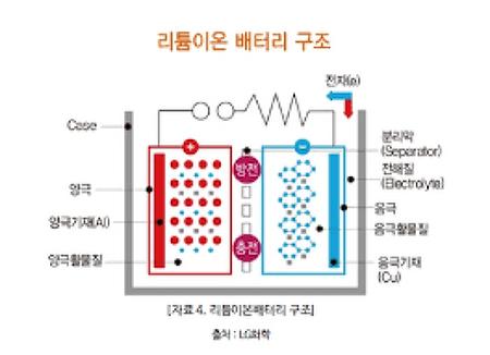 전기자동차용 리튬이온(lithium ion) 배터리(Battery)