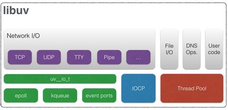 [Node.js] libuv 의 Design overview