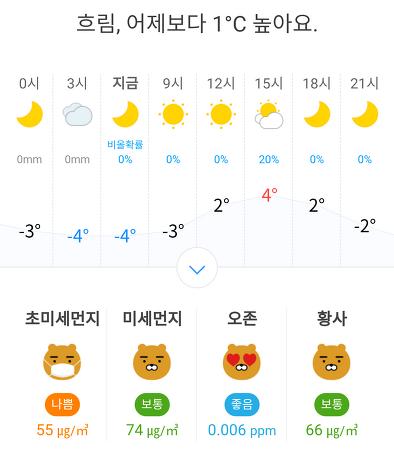 경기도 의정부시 날씨 2020년 1월 20일. 오늘의 날씨, 오늘 날씨, 초미세먼지, 미세먼지.