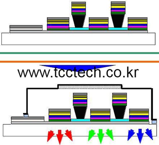 LED 및 OLED 분야의 경쟁