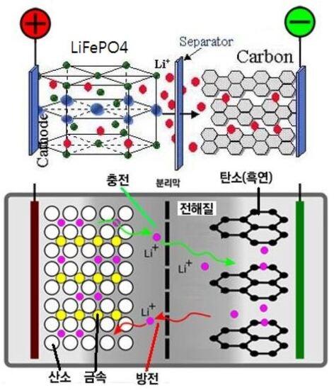 리튬인산철(LiFePO4) 전지