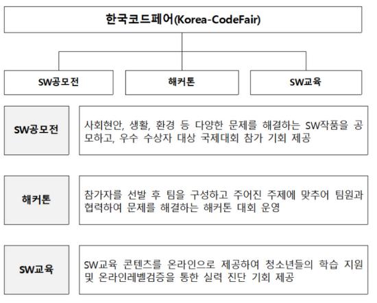 2021년 한국코드페어 SW공모전 사전 안내