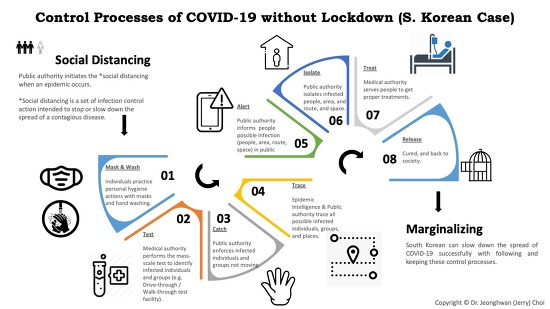 Control Processes of COVID-19 without Lockdown (S. Korean Case)