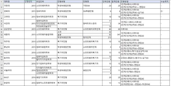 소프트웨어 중심대학 한국외대외 4개교 추가 선정, 40개교 확대