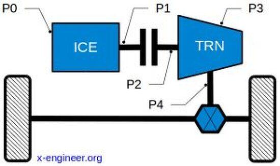 마일드 하이브리드 전기차(Mild Hybrid)– architectures