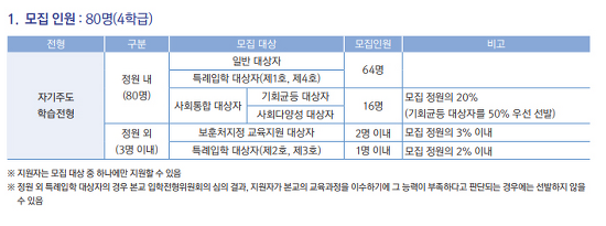2021 인천과고 입학전형
