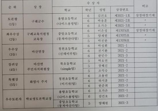 구례 초등학생 토론대회 결과 보고