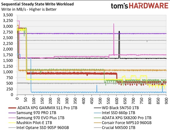 M.2 SSD 가능하면 삼성껄 사야하는 이유를 보여주는 그래프