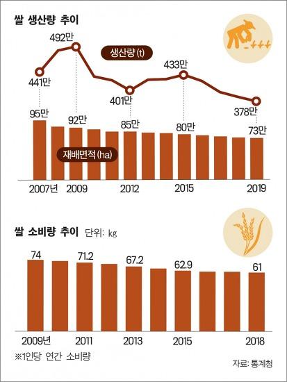 WTO 개도국 포기, 쌀 시장 강제 개방?