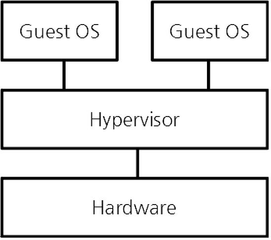 하이퍼바이저 (hypervisor) 의 이해