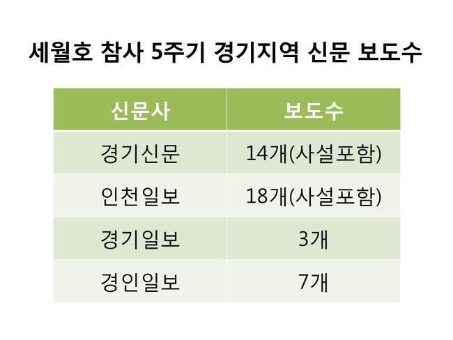 2019. 4. 17 세월호 참사 5주기 경기지역 신문 모니터