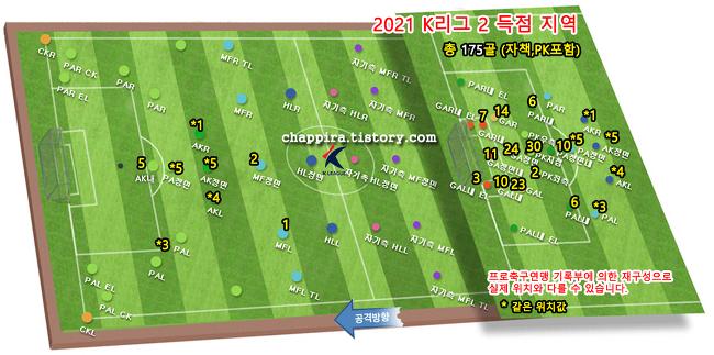 2021 K리그2 16R 순위&기록 [0613]