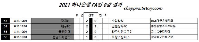 2021 하나은행 FA컵 8강결과, 4강 대진,일정