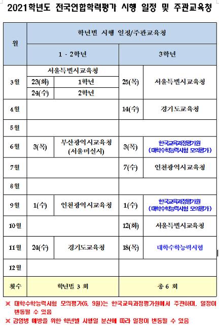 → 2021년 모의고사 시행 일정/주관 교육청